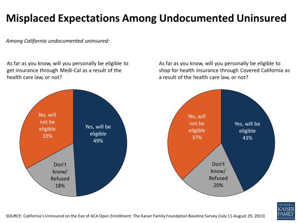 Misplaced Expectations Among Undocumented Uninsured