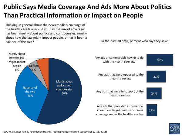 Public Says Media Coverage And Ads More About Politics Than Practical Information or Impact on People