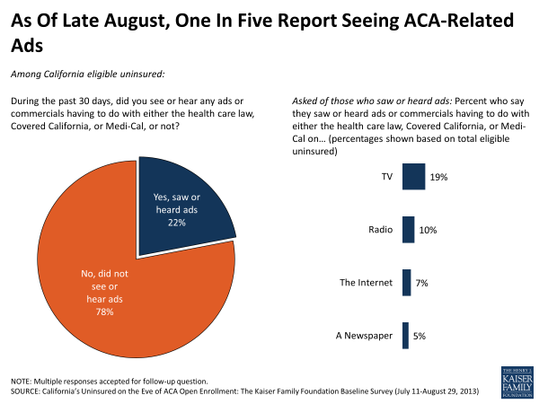 As of Late August, One in Five Report Seeing ACA-Related Ads So Far