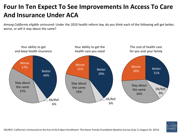 Four in Ten Expect to See Improvements in Access to Care and Insurance Under ACA