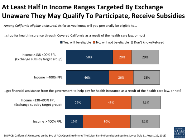About Half in Income Ranges Targeted By Exchange Unaware They May Qualify to Participate, Receive Subsidies
