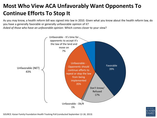 Most Who View ACA Unfavorably Want Opponents To Continue Efforts To Stop It