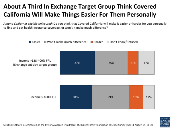 About A Third in Exchange Target Group Think Covered California Will Make Things Easier For Them Personally
