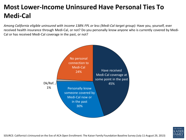 Most Lower-Income Uninsured Have Personal Ties to Medi-Cal