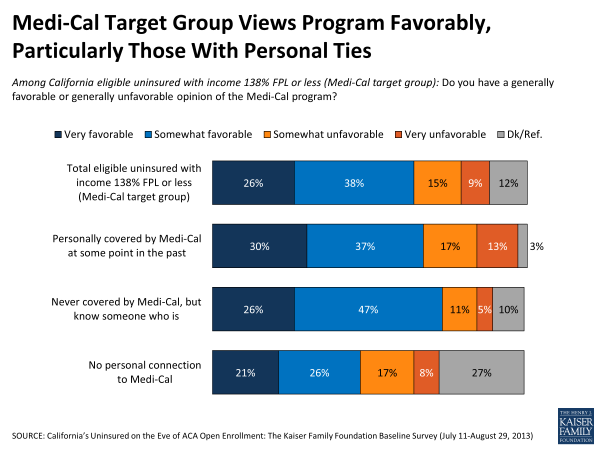 Medi-Cal Target Group Views Program Favorably, Particularly Those With Personal Ties