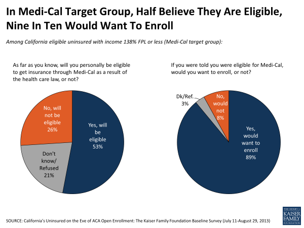 In Medi-Cal Target Group, Half Believe They Are Eligible, Nine in Ten Would Want to Enroll