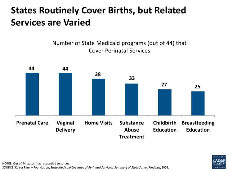 States Routinely Cover Births, but Related Services are Varied