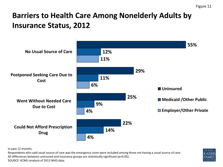 Figure 11: Barriers to Health Care Among Nonelderly Adults by Insurance Status, 2012