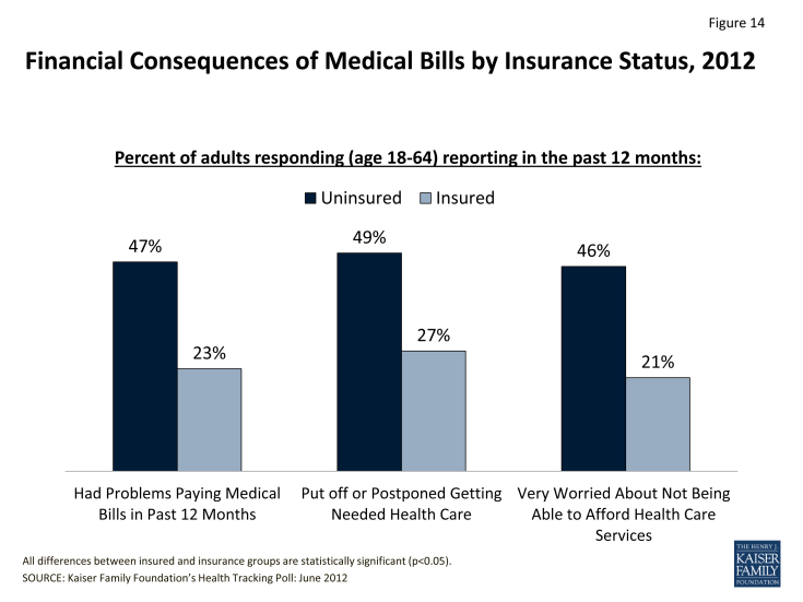 Figure 14: Financial Consequences of Medical Bills by Insurance Status, 2012