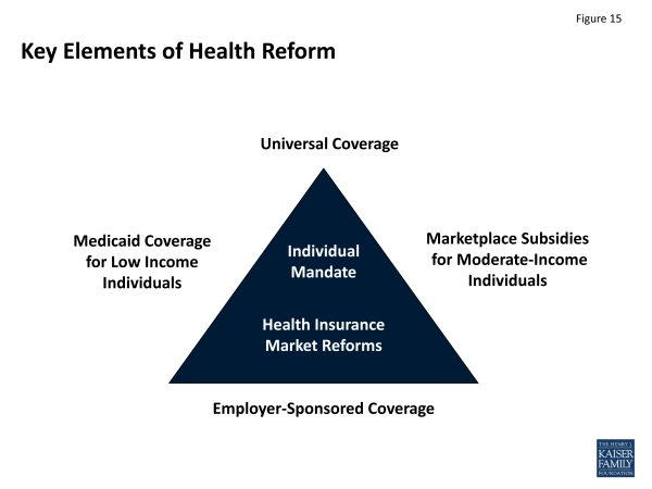 Figure 15: Key Elements of Health Reform