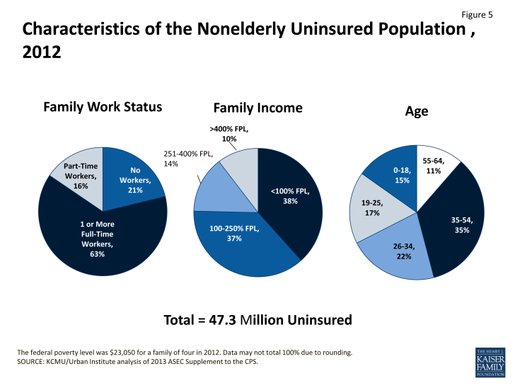 Figure 5: Characteristics of the Nonelderly Uninsured Population, 2012