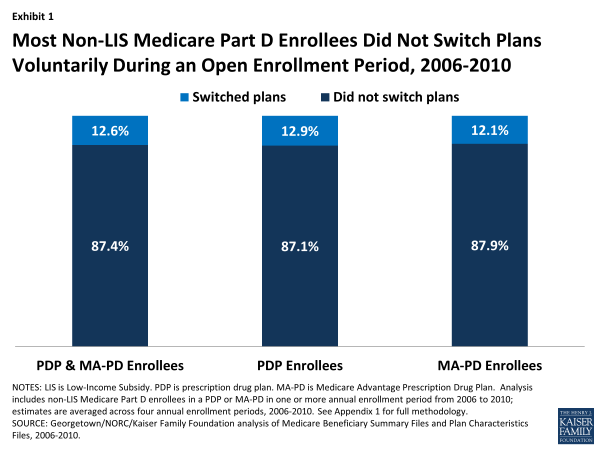 Most Non-LIS Medicare Part D Enrollees Did Not Switch Plans Voluntarily During an Open Enrollment Period, 2006-2010