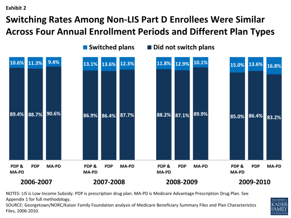 Switching Rates Among Non-LIS Part D Enrollees Were Similar Across Four Annual Enrollment Periods and Different Plan Types
