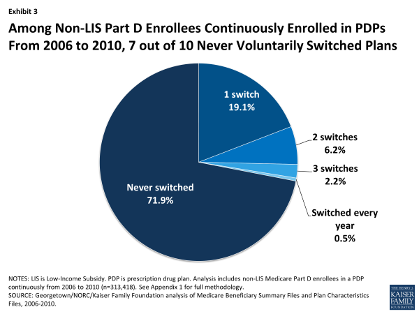 Among Non-LIS Part D Enrollees Continuously Enrolled in PDPs From 2006 to 2010, 7 out of 10 Never Voluntarily Switched Plans