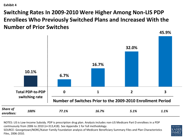Switching Rates In 2009-2010 Were Higher Among Non-LIS PDP Enrollees Who Previously Switched Plans and Increased With the Number of Prior Switches