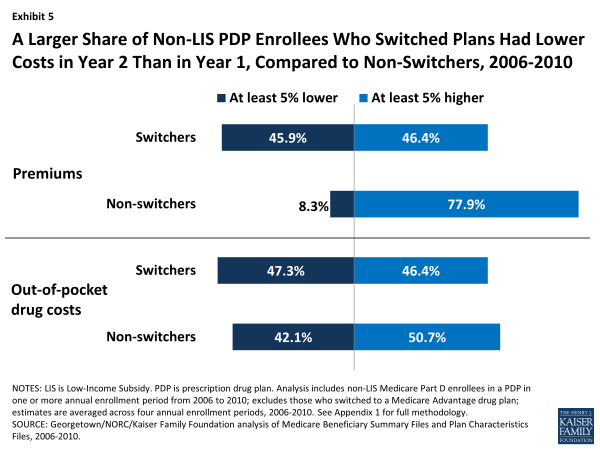 A Larger Share of Non-LIS PDP Enrollees Who Switched Plans Had Lower Costs in Year 2 Than in Year 1, Compared to Non-Switchers, 2006-2010