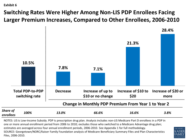 Switching Rates Were Higher Among Non-LIS PDP Enrollees Facing Larger Premium Increases, Compared to Other Enrollees, 2006-2010