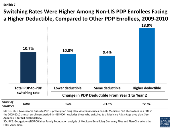 Switching Rates Were Higher Among Non-LIS PDP Enrollees Facing a Higher Deductible, Compared to Other PDP Enrollees, 2009-2010