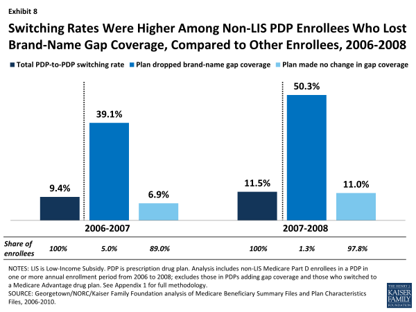 Switching Rates Were Higher Among Non-LIS PDP Enrollees Who Lost Brand-Name Gap Coverage, Compared to Other Enrollees, 2006-2008