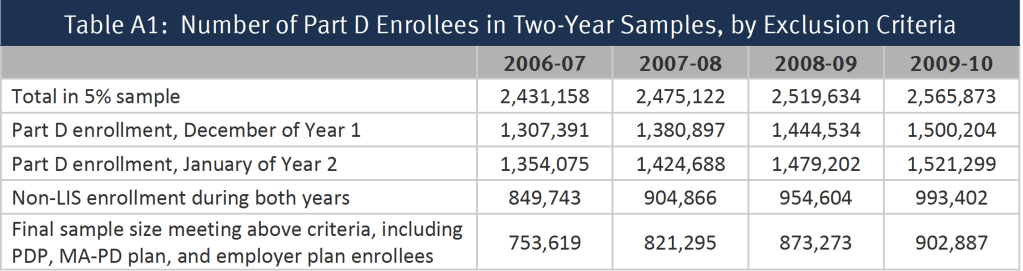 Table A1:  Number of Part D Enrollees in Two-Year Samples, by Exclusion Criteria