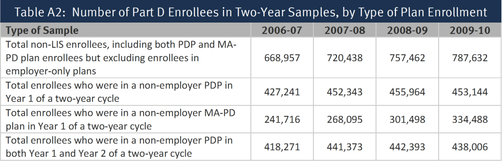 Table A2:  Number of Part D Enrollees in Two-Year Samples, by Type of Plan Enrollment