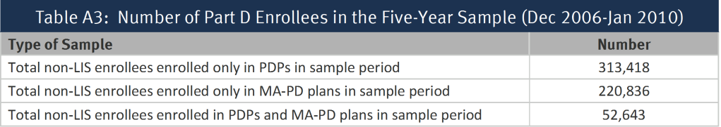 Table A3:  Number of Part D Enrollees in the Five-Year Sample (Dec 2006-Jan 2010)