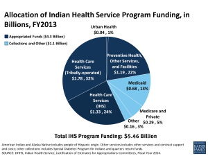 Allocation of Indian Health Service Program Funding, in Billions, FY2013