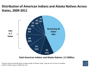 Distribution of American Indians and Alaska Natives Across States, 2009-2011