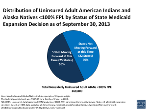 Distribution of Uninsured Adult American Indians and Alaska Natives <100% FPL by Status of State Medicaid Expansion Decision as of September 30, 2013