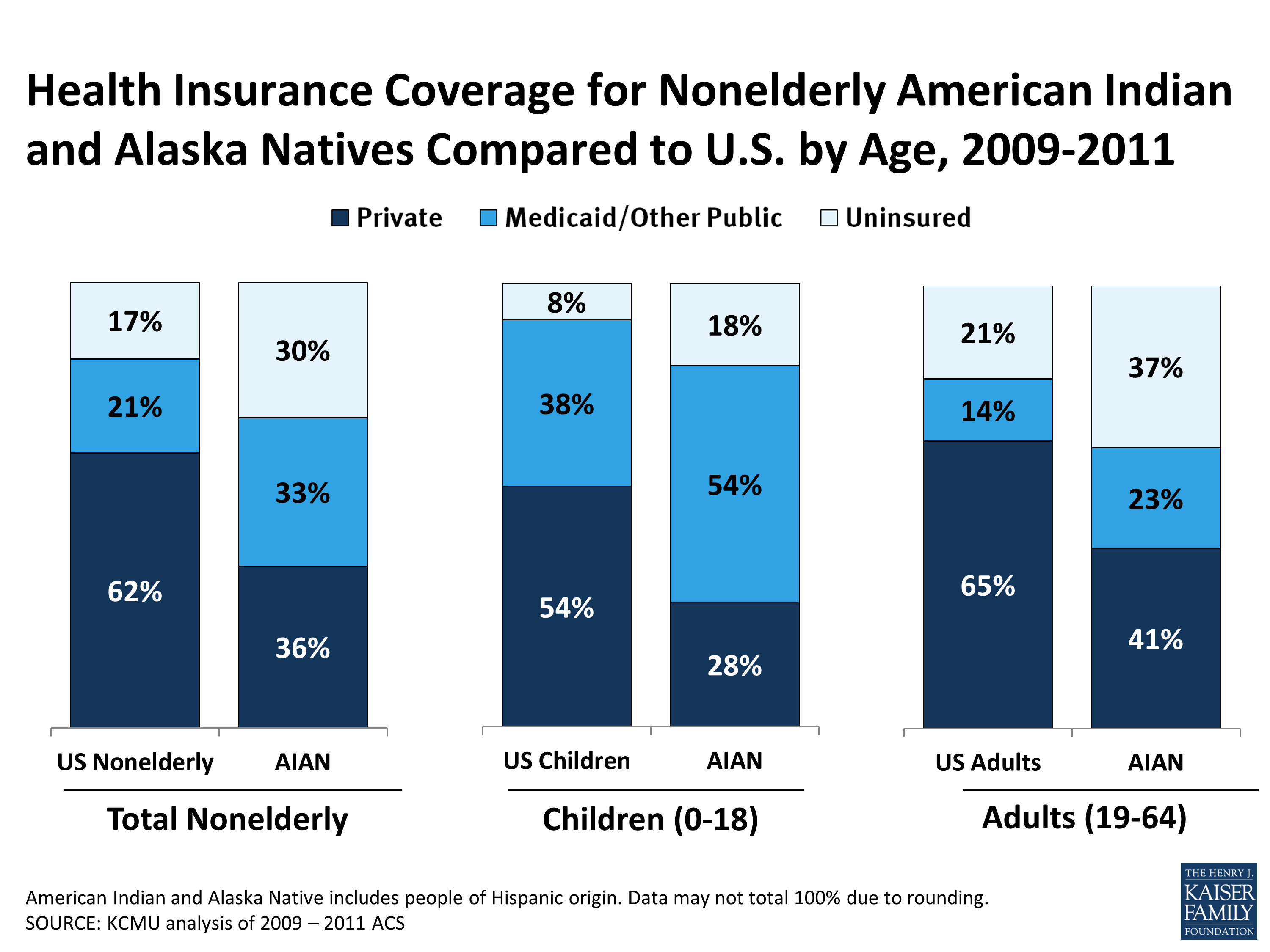 Health Coverage and Care for American Indians and Alaska