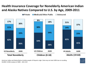 Health Insurance Coverage for Nonelderly American Indian and Alaska Natives Compared to U.S. by Age, 2009-2011