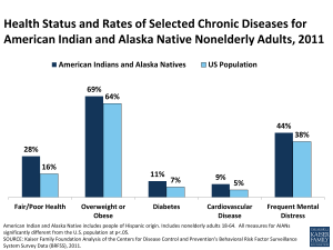 Health Status and Rates of Selected Chronic Diseases for American Indian and Alaska Native Nonelderly Adults, 2011