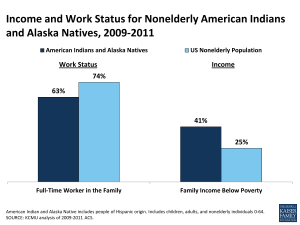 Income and Work Status for Nonelderly American Indians and Alaska Natives, 2009-2011