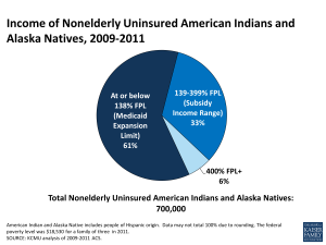Income of Nonelderly Uninsured American Indians and Alaska Natives, 2009-2011
