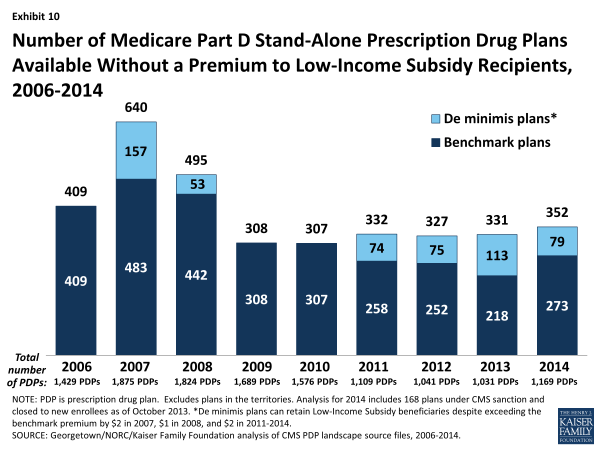 Exhibit 10.  Number of Medicare Part D Stand-Alone Prescription Drug Plans Available Without a Premium to Low-Income Subsidy Recipients, 2006-2014