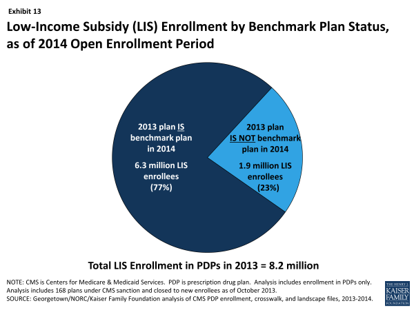 Exhibit 13.  Low-Income Subsidy (LIS) Enrollment by Benchmark Plan Status, as of 2014 Open Enrollment Period
