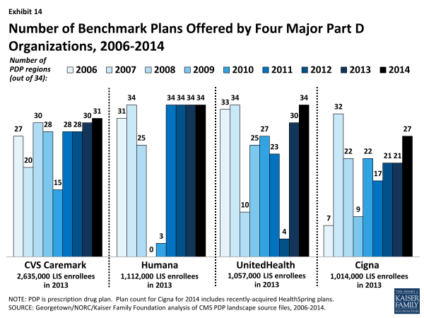 Exhibit 14.  Number of Benchmark Plans Offered by Four Major Part D Organizations, 2006-2014