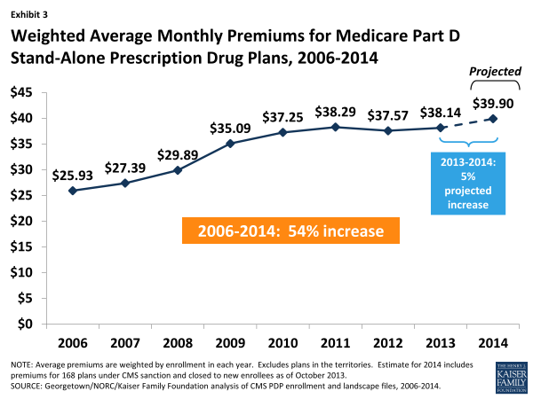 Exhibit 3.  Weighted Average Monthly Premiums for Medicare Part D Stand-Alone Prescription Drug Plans, 2006-2014