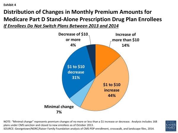 Exhibit 4.  Distribution of Changes in Monthly Premium Amounts for Medicare Part D Stand-Alone Prescription Drug Plan Enrollees