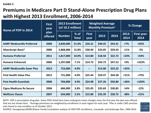 Exhibit 5.  Premiums in Medicare Part D Stand-Alone Prescription Drug Plans with Highest 2013 Enrollment, 2006-2014