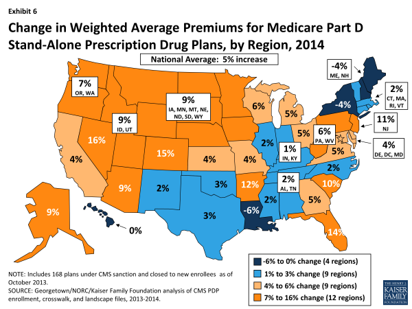 Exhibit 6.  Change in Weighted Average Premiums for Medicare Part D Stand-Alone Prescription Drug Plans, by Region, 2014