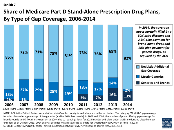 Exhibit 7.  Share of Medicare Part D Stand-Alone Prescription Drug Plans, By Type of Gap Coverage, 2006-2014