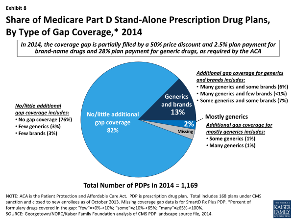 Exhibit 8.  Share of Medicare Part D Stand-Alone Prescription Drug Plans, By Type of Gap Coverage, 2014