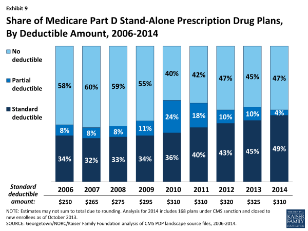 Exhibit 9.  Share of Medicare Part D Stand-Alone Prescription Drug Plans, By Deductible Amount, 2006-2014