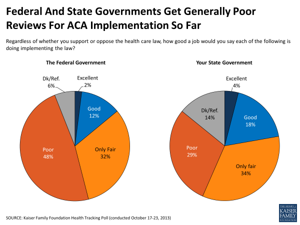Federal and State Governments Get Generally Poor Reviews for ACA Implementation So Far