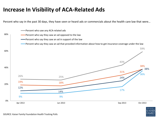 Increase in Visibility of ACA-Related Ads