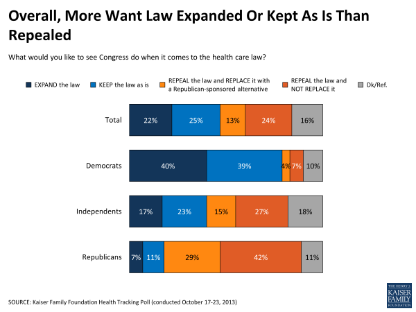 Overall More Want Law Expanded or Kept As Is Than Repealed