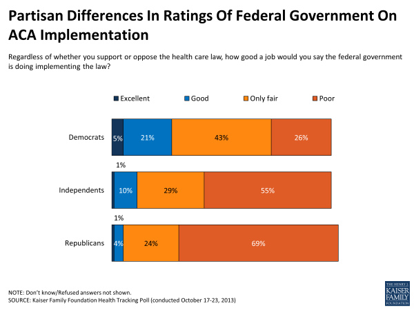 Partisan Differences in Ratings of Federal Government on ACA Implementation
