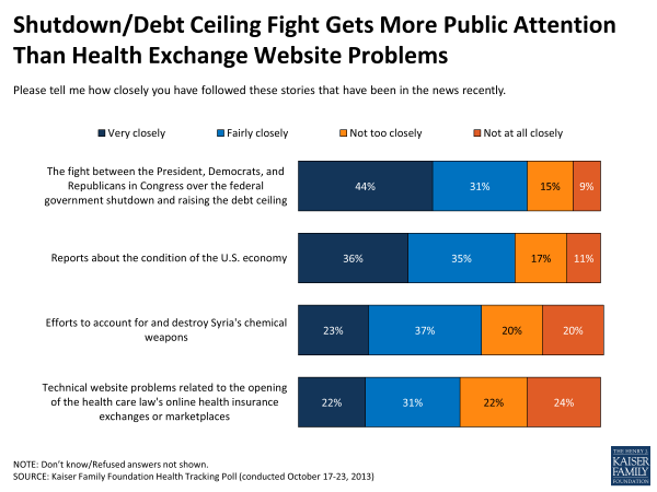 Shutdown/Debt Ceiling Fight Gets More Public Attention Than Health Exchange Website Problems