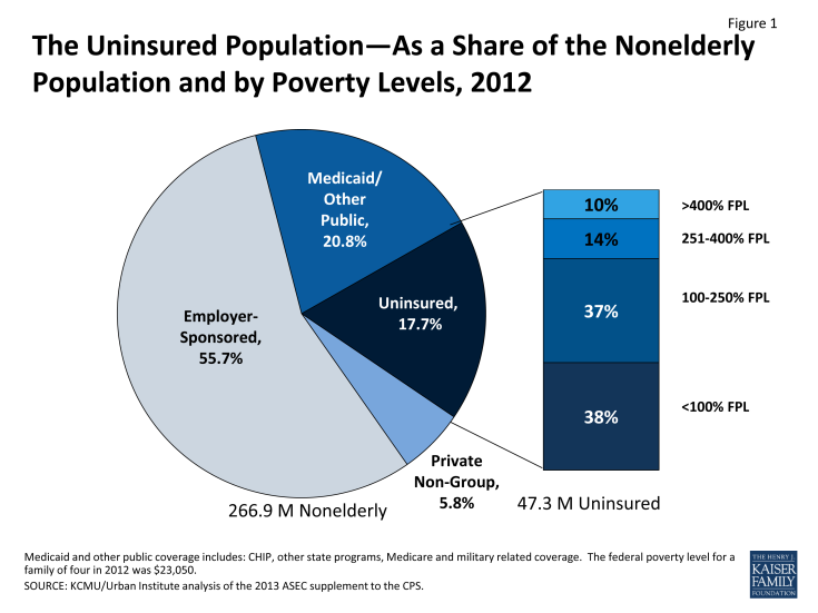 Figure 1: The Uninsured Population—As a Share of the Nonelderly Population and by Poverty Levels, 2012